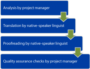 Translation and Proofreading Project Process Flow - Project Manager, Native-Speaker Linguist Translation, Proofreading, Quality Assurance Checks