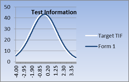 Test Adaptation: A Psychometric Perspective (Guest Post)