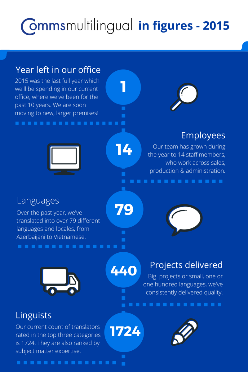 Comms Multilingual's 2015 Infographic